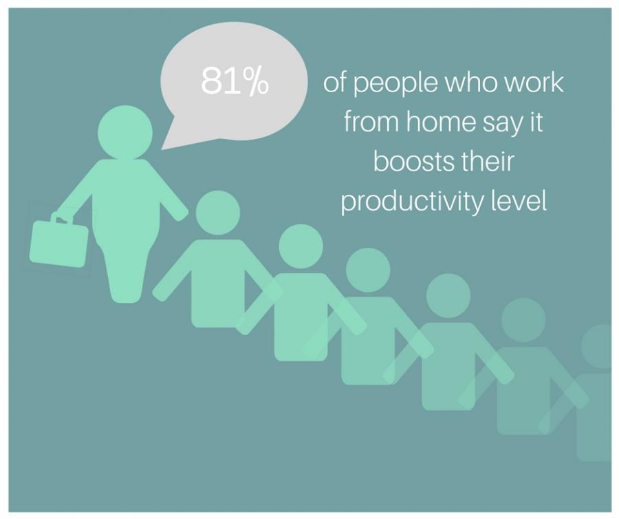 81% of people who work from home say that it boosts their productivity levels