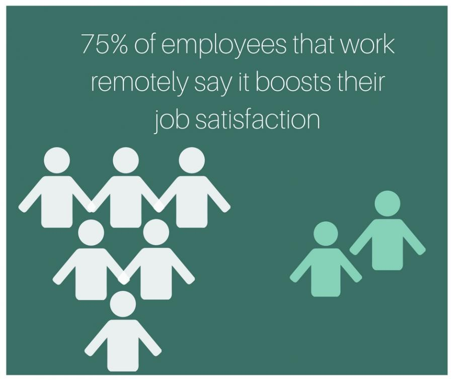 75% of employees that work remotely say that it boosts their job satisfaction