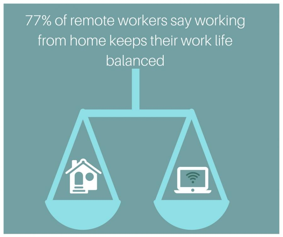 77% of remote workers say working from home keeps their work life balanced